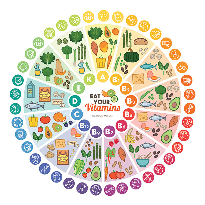 Food-Nutrition-Phytochemicals-Vitamins-and-Minerals-compounds